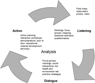 """An infographic on the participatory action research cycle; Published as part of """"What Technical Communicators and UX Designers Can Learn From Participatory Action Research"""""""