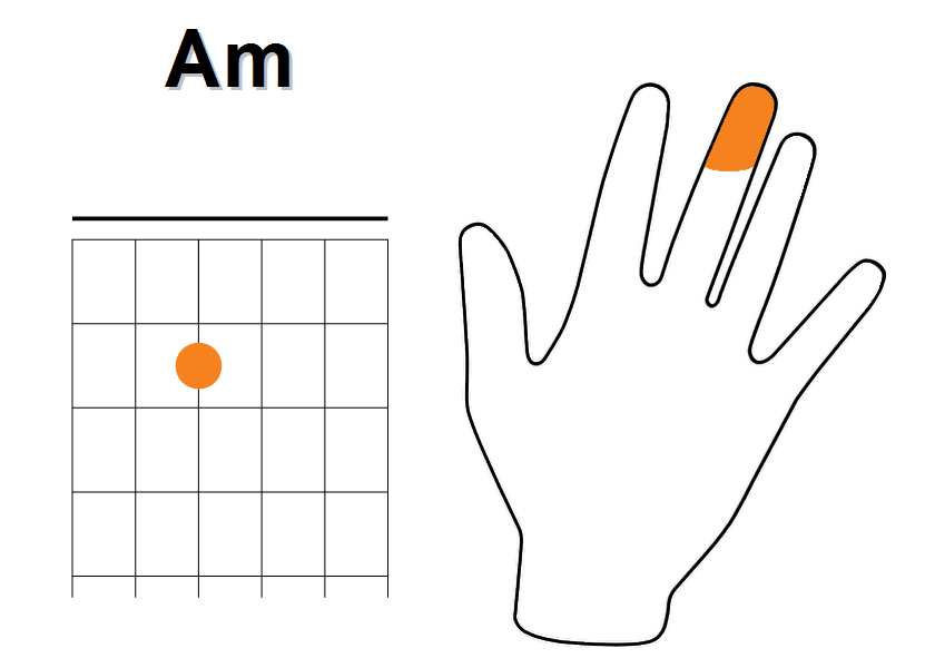 Enchainement à partir de La mineur (étape 7)