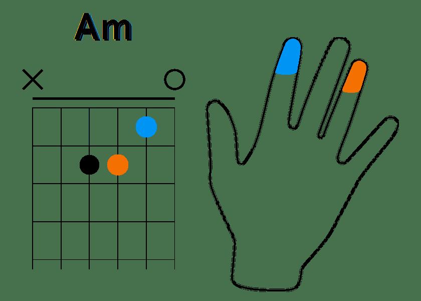 Enchainement à partir de La mineur (étape 8)