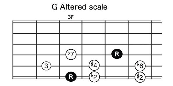 G_altered