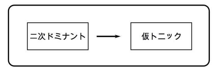 2次ドミナント→仮トニック