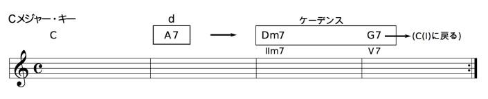 C - A7 - Dm7 - G7
