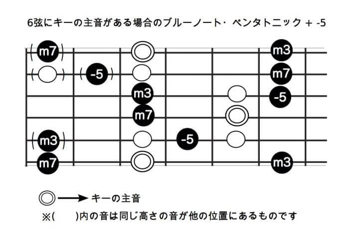 6弦にキーの主音がある場合のブルーノート・ペンタトニック + -5