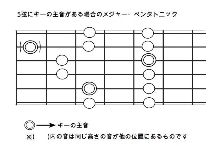 5弦にキーの主音がある場合のメジャー・ペンタトニック