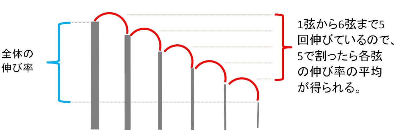 弦の本数から1を引く根拠