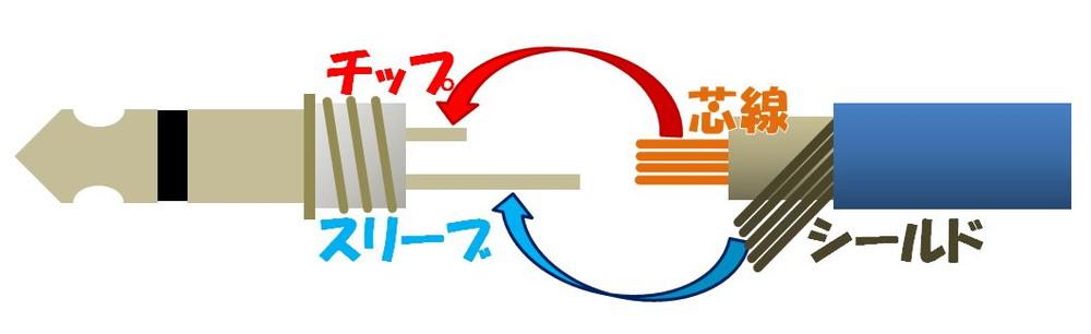 プラグ構造