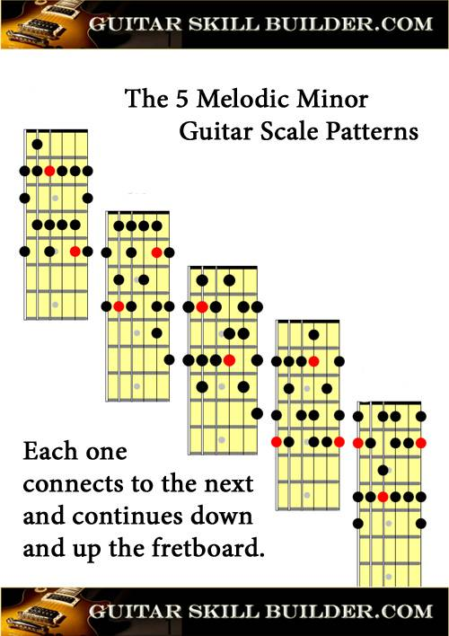 Guitar Scales Chart Pdf : guitar, scales, chart, Guitar, Scales, Printable, Charts, Commonly