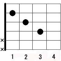 ギターのFコードの代替コード