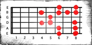C Pentatonic Blues