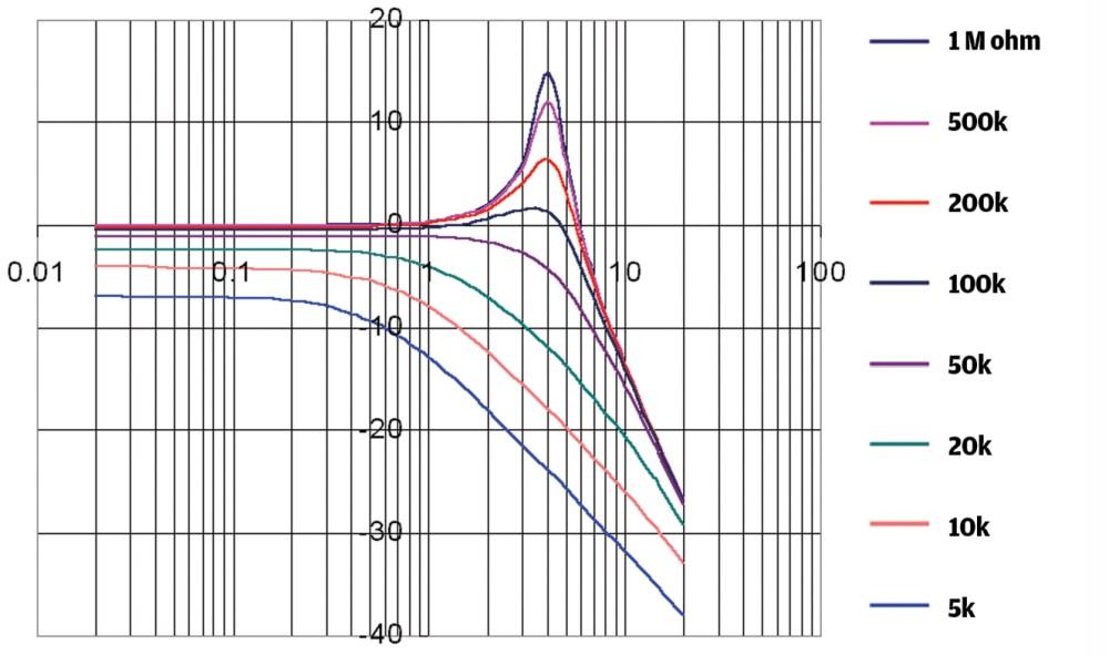 medium resolution of 15 potentiometer and capacitor tone tweaks