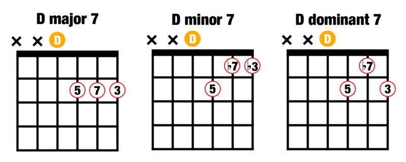 Music Composition for Beginners 2: Major, minor and