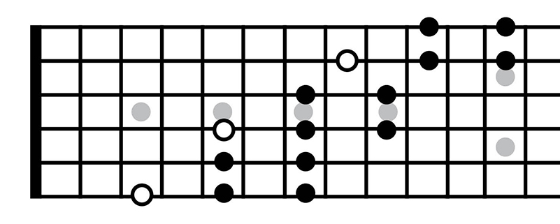 Music Theory for Beginners 3: Introduction to pentatonic