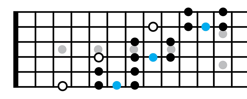 Music Theory for Beginners 4: Introduction to blues scales
