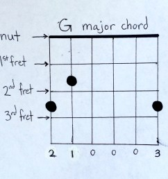 easy guitar chords 1 g major chord diagram [ 2132 x 2132 Pixel ]