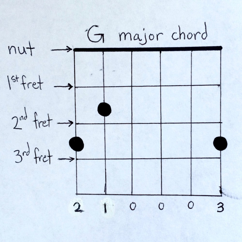 medium resolution of easy guitar chords 1 g major chord diagram