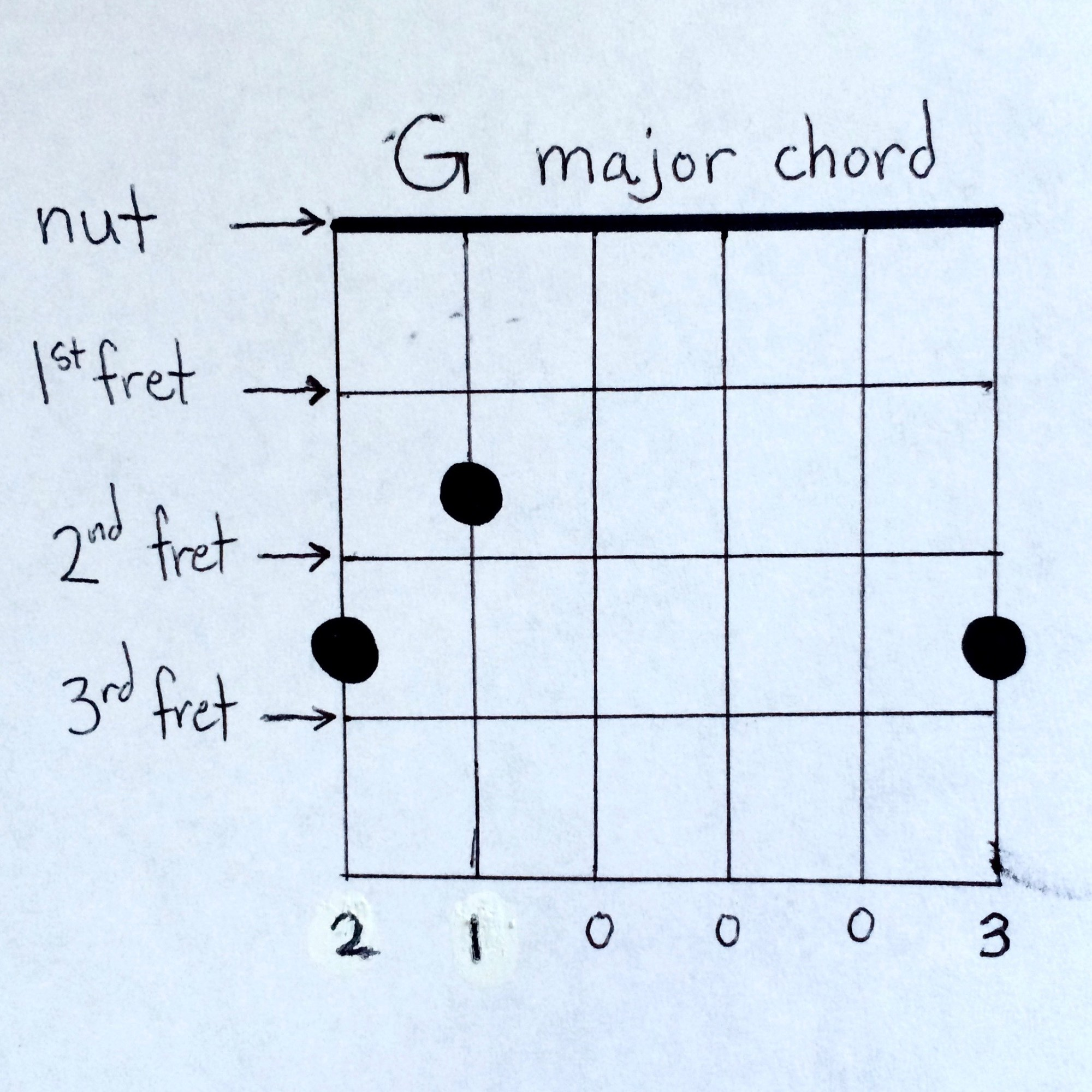 hight resolution of easy guitar chords 1 g major chord diagram