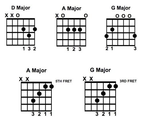 Intermediate » www.guitarfasttrack.com