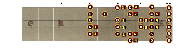 Another variation of the C Major scale.