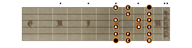 Typical C Major Scale Pattern