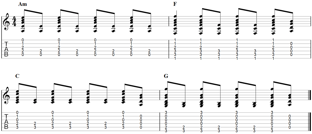 Easy Guitar Chord Songs with TAB and Strumming Patterns