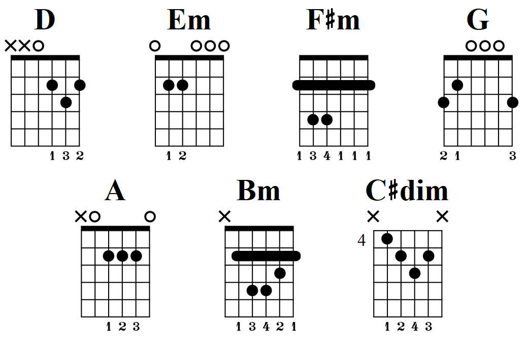 D Major Scale: Fretboard Diagrams, Chords, Notes and