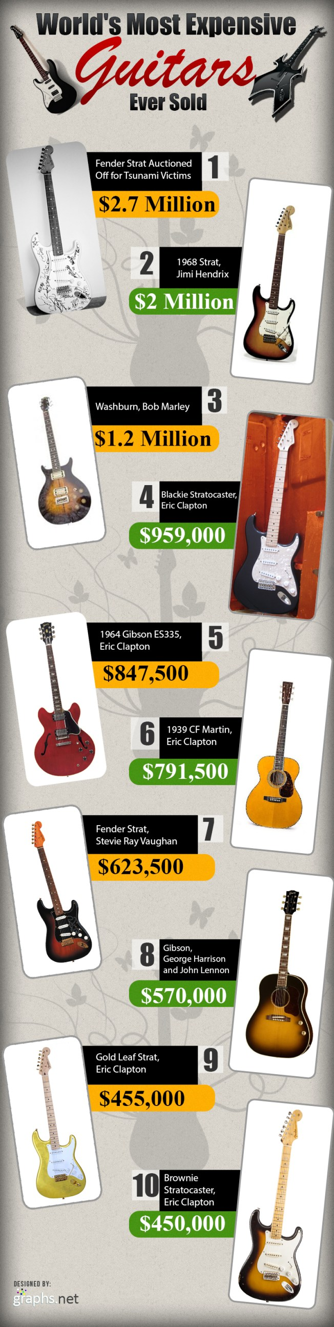 Worlds-Most-Expensive-Guitars-Ever-Sold