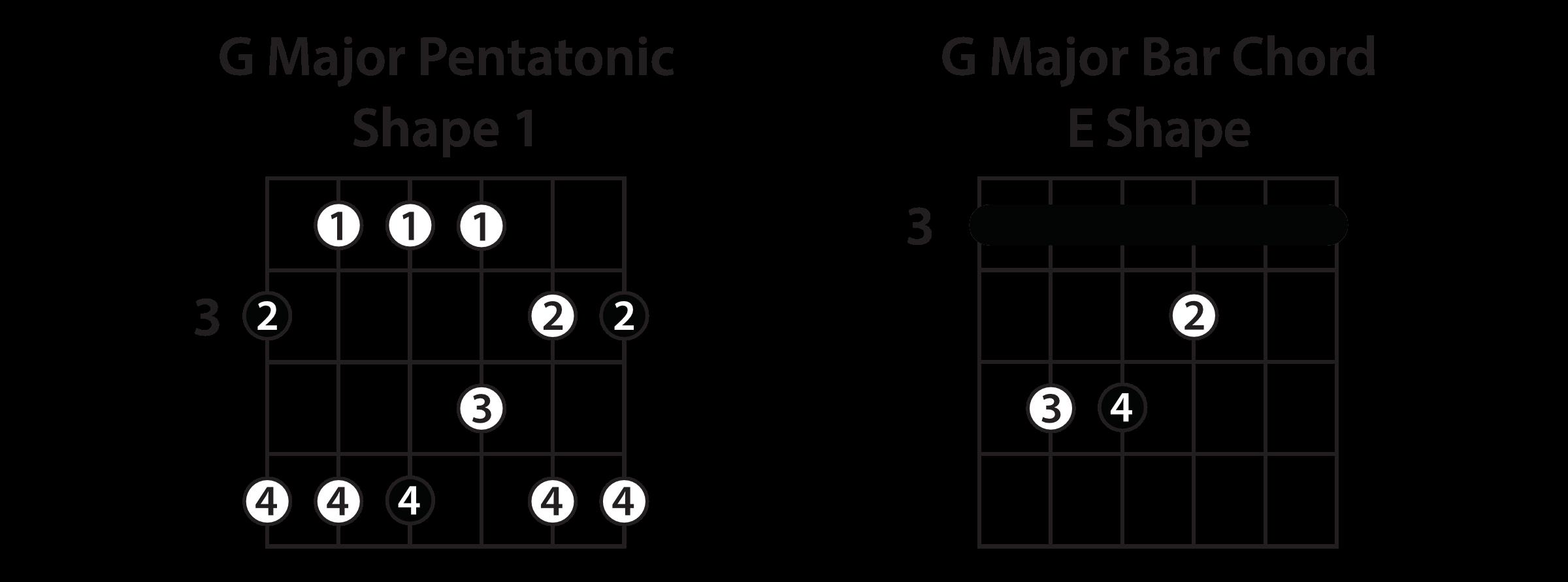 Major Pentatonic Scale Shapes Guitar