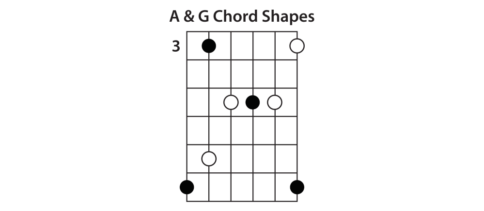 medium resolution of e shape the next chord shape in the sequence is the e shape this one is pretty standard since it s just a regular e major bar chord shape