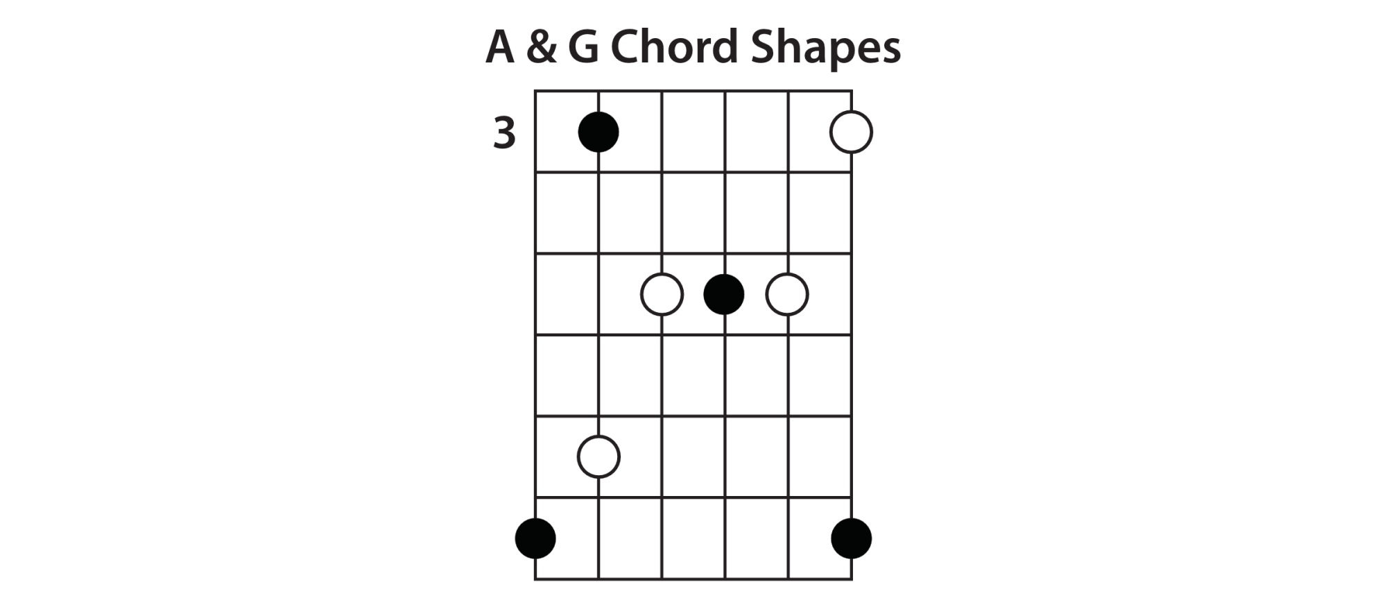 hight resolution of e shape the next chord shape in the sequence is the e shape this one is pretty standard since it s just a regular e major bar chord shape