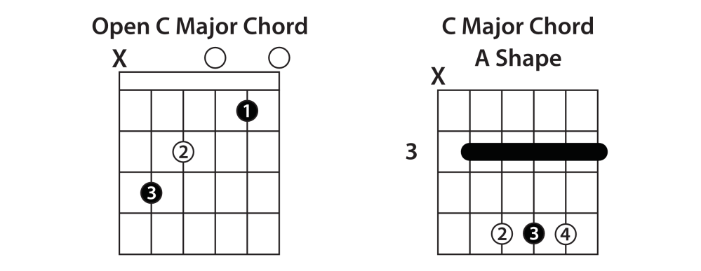 medium resolution of the key here is to visualize both your c shape and your a shape together memorize the root note locations to make it easier to recognize these shapes
