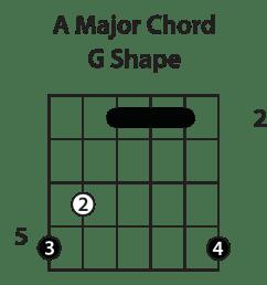 bar chords [ 2400 x 920 Pixel ]