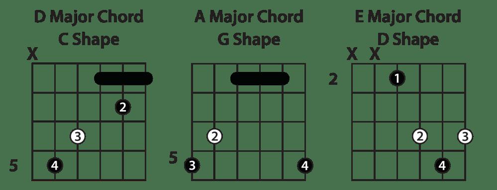 medium resolution of bar chords