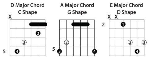 small resolution of bar chords