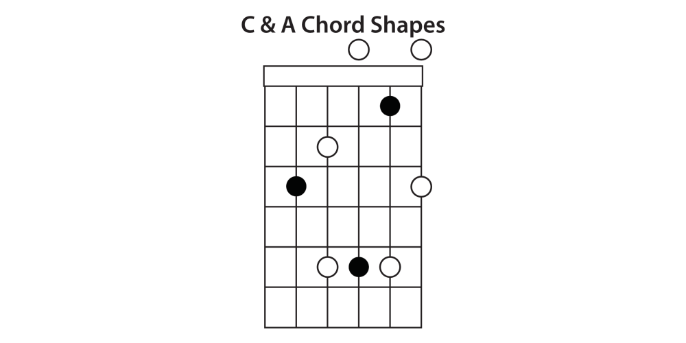 medium resolution of g shape the next chord in the caged sequence is the g chord shape the same rules apply here take the root note furthest up the fretboard from your a