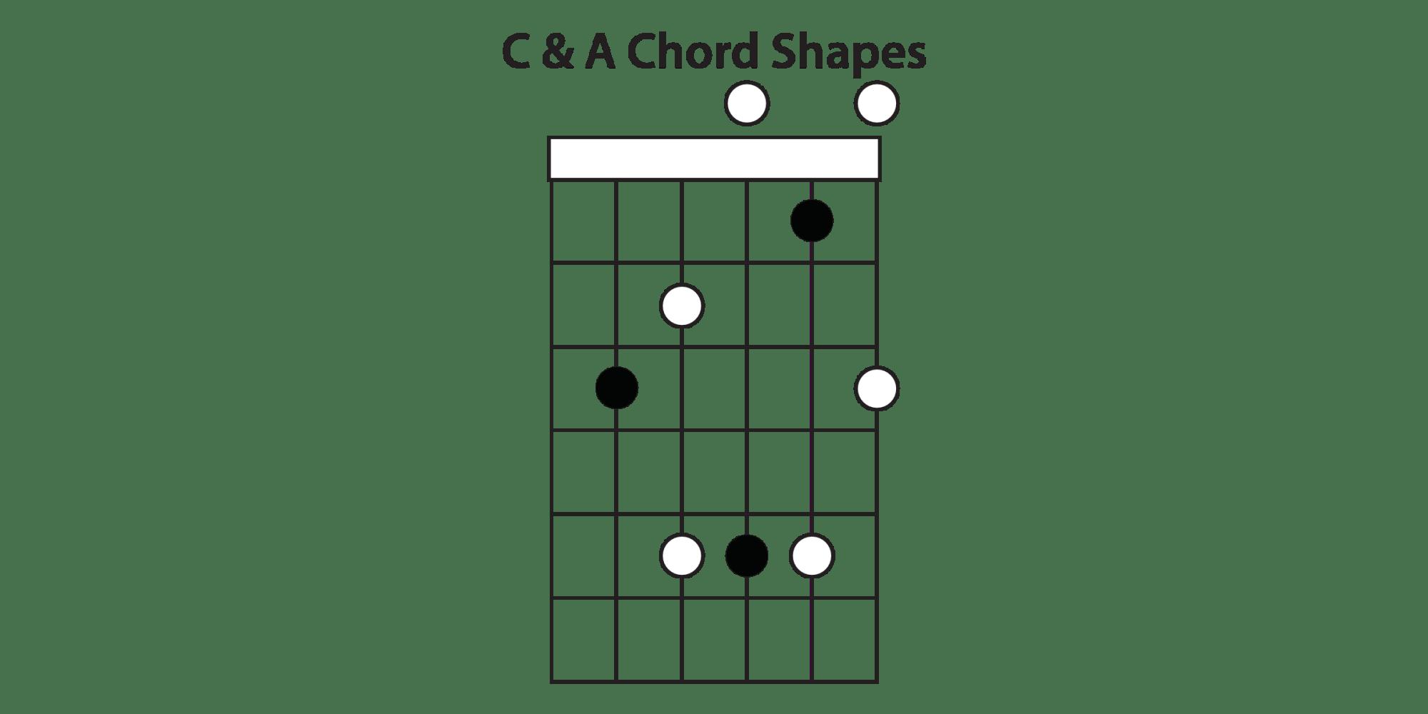 hight resolution of c a shape