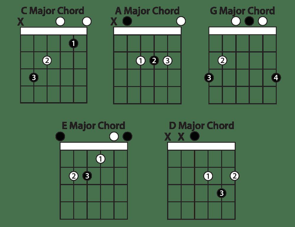 medium resolution of open chords
