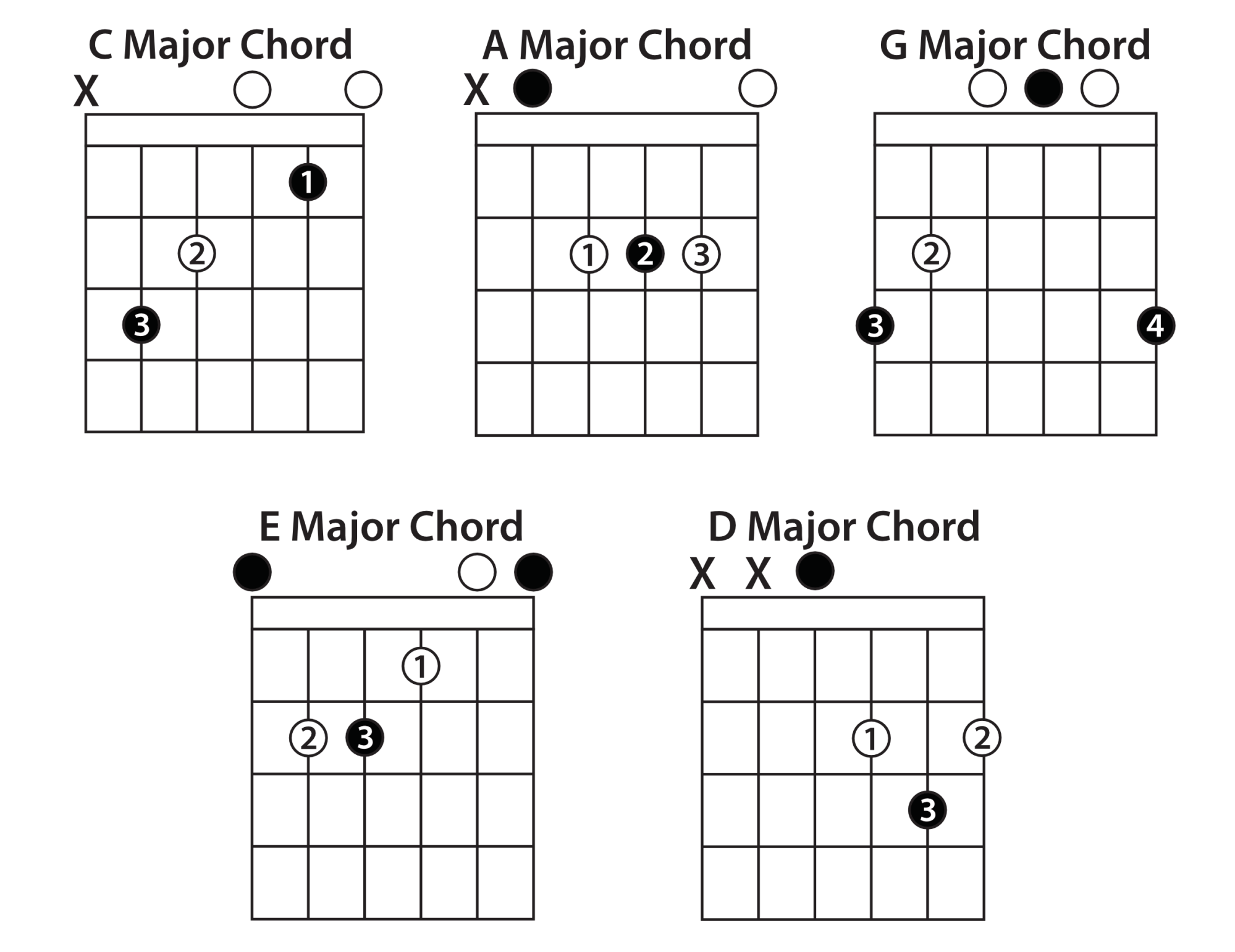 hight resolution of open chords