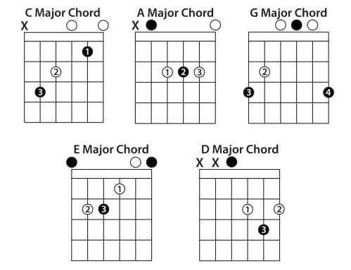 small resolution of open chords