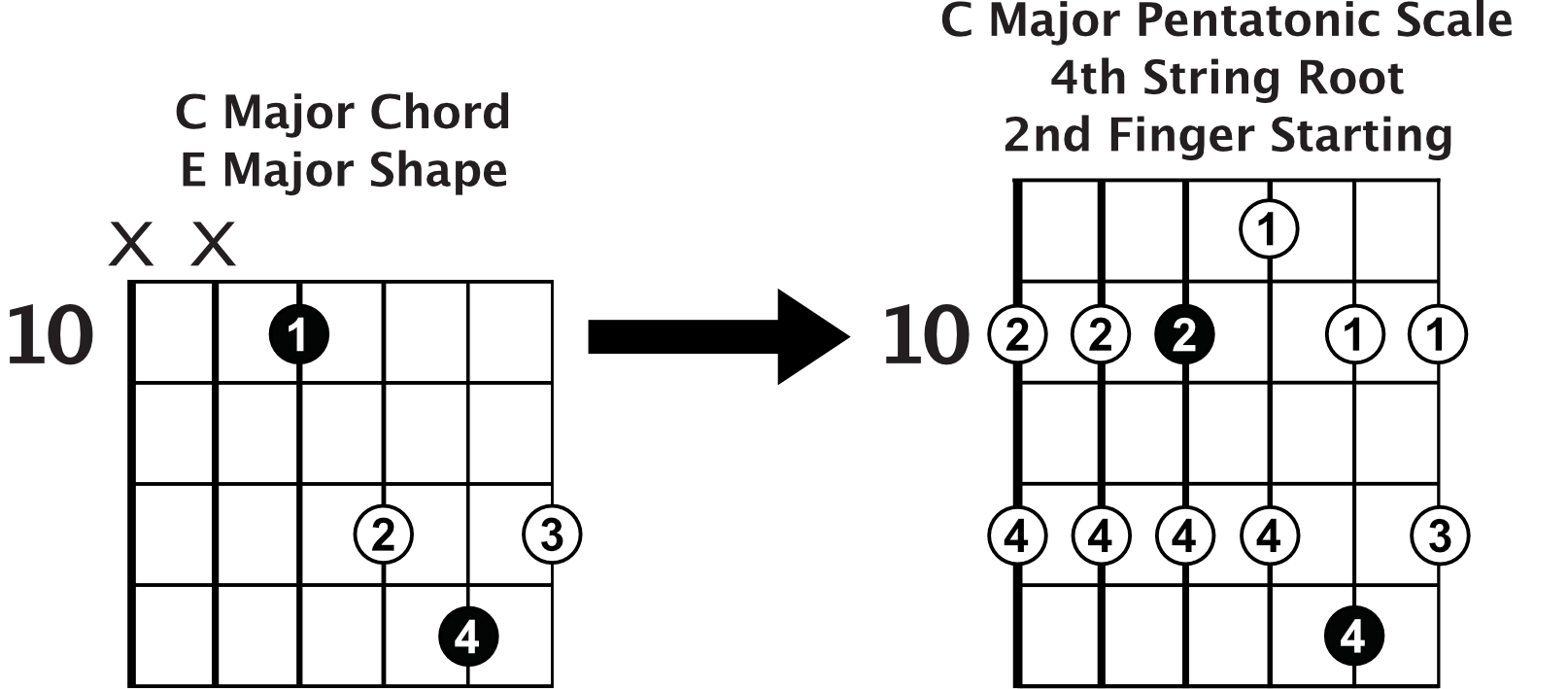 Pentatonic Scale Navigation Tips