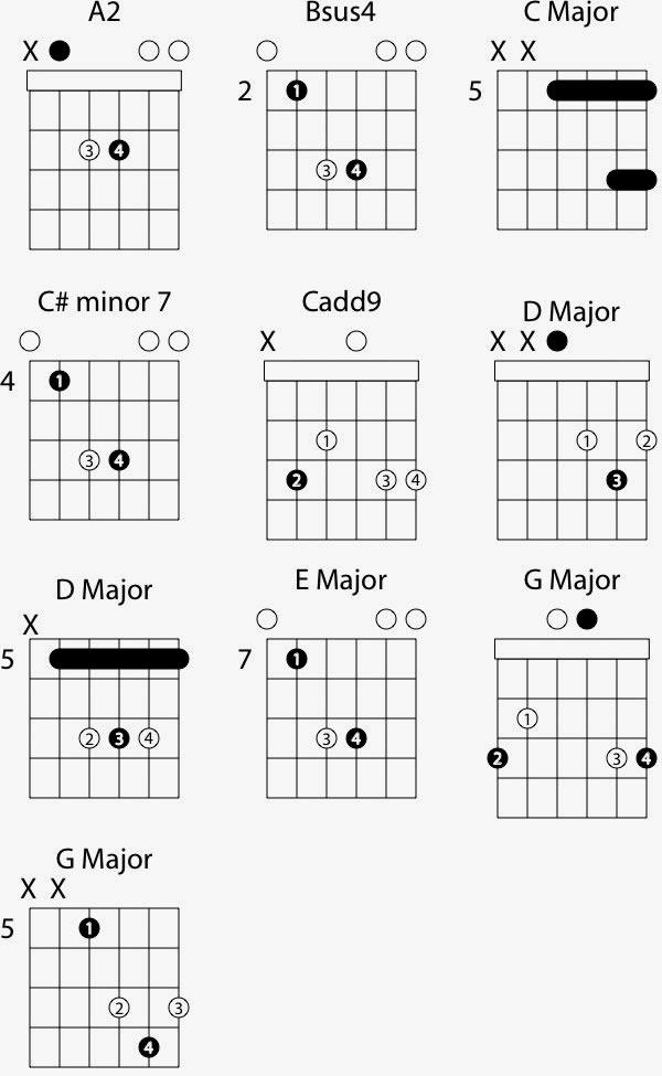 C major chord progression