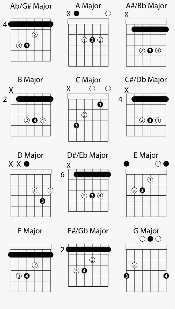 Guitar Fretboard Notes Cake Ideas and Designs