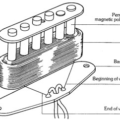 Gibson Single Pickup Wiring Diagram For A Dimmer Light Switch Guitar Buyer's Guide | Lessons Nh
