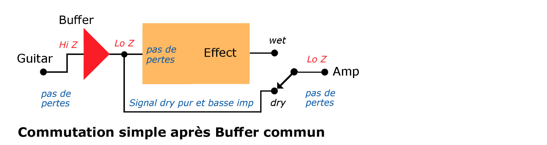 hight resolution of input buffers