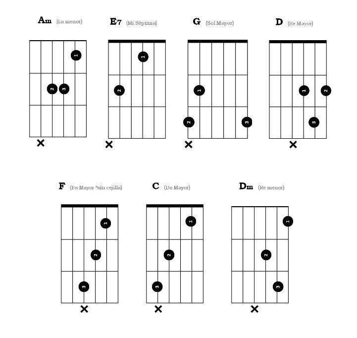 Noches de Bohemia Guitarra Acordes Facil tutorial como tocar