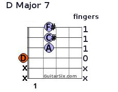 Basic Guitar Chords For Beginners With Fingering