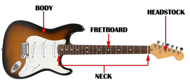 Guitar string anatomy