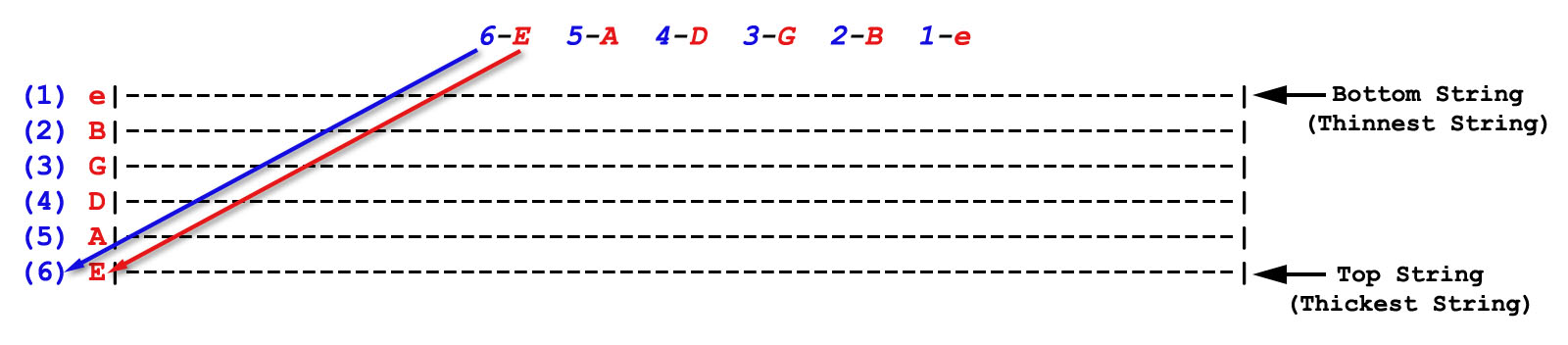 How to Read Guitar TAB - Beginner Guitar Lesson