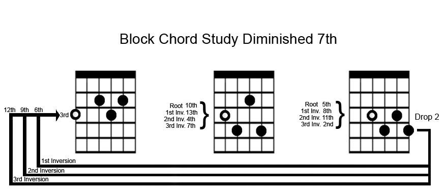 Block Chord Diagram
