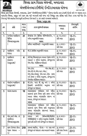 District Rural Development Agency Ahmedabad Various Recruitment 2013
