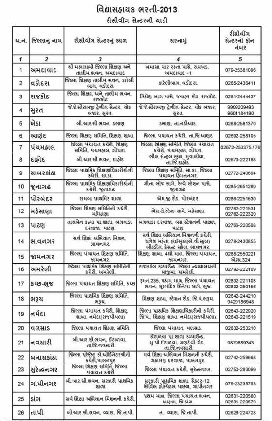 Vidyasahayak Bharti 2013 Form Receiving Center List Download